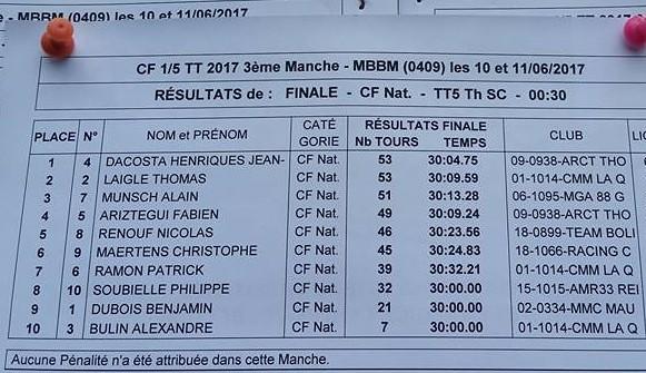 Résultats finale SC