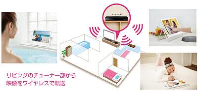 ワイヤレス接続(Wi-Fi)