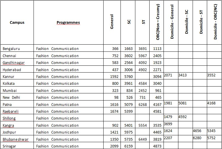 NIFT Cutoff 2016 for Fashion Communication