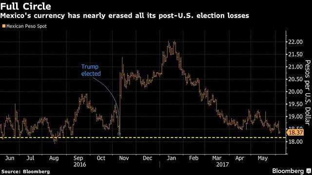 Dati storici del cambio Dollaro Usa/Peso Messicano
