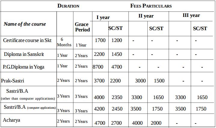 Rashtriya Sanskrit Vidyapeetha Distance Education 2017