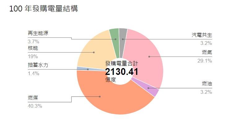 2011年發購電量結構。圖表來源:台電。