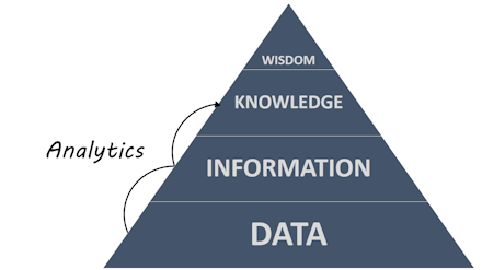 The DIKW Pyramid, showing analytics converting data into knowledge.