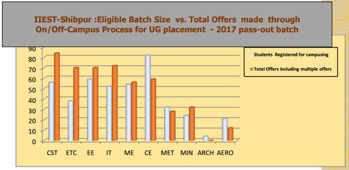 IIEST Shibpur Placement Details