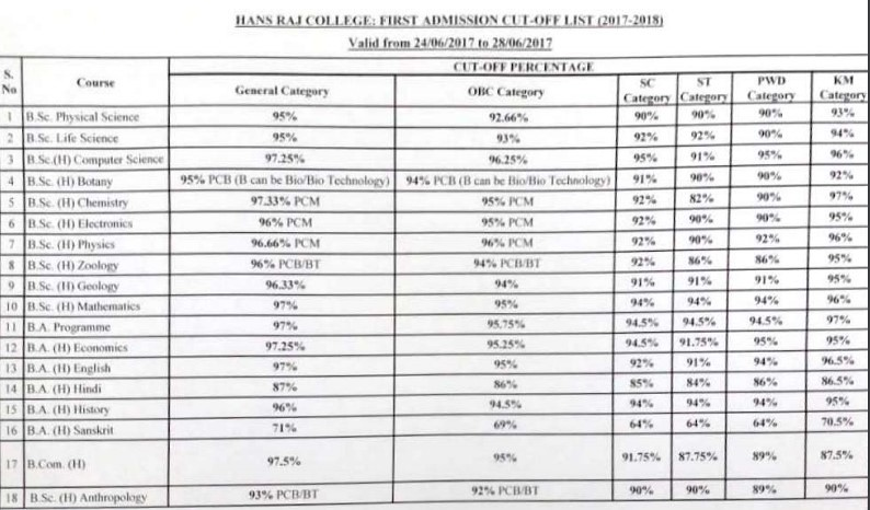 Hans Raj College First Cut Off List