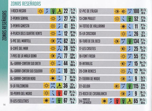 Barcelona y Alrededores 2017 -02- Zonas -02- Características 01