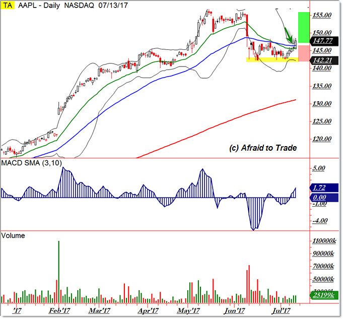 Apple AAPL Bullish Breakout Trade