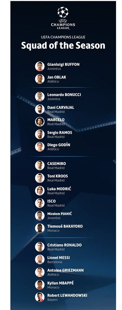 UEFA Champions League Squad of the Season   UEFA Champions League   News   UEFA.com (1)
