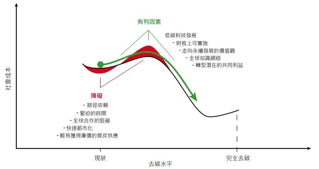 《能怎麼轉》驅動能源轉型的社會新契約圖 1-1(彩)