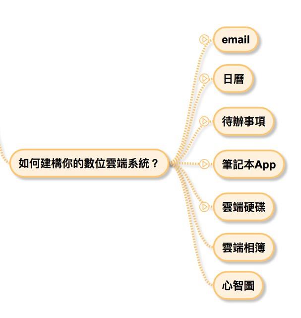 如何建構你的數位雲端系統04