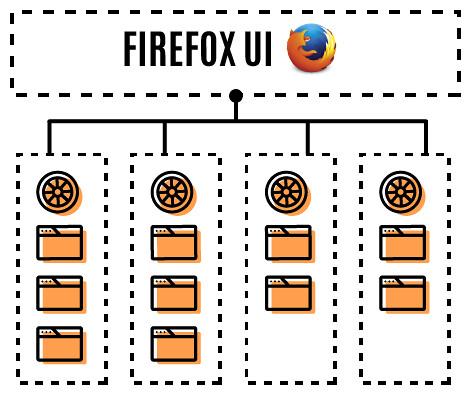 Ускорение Firefox 54