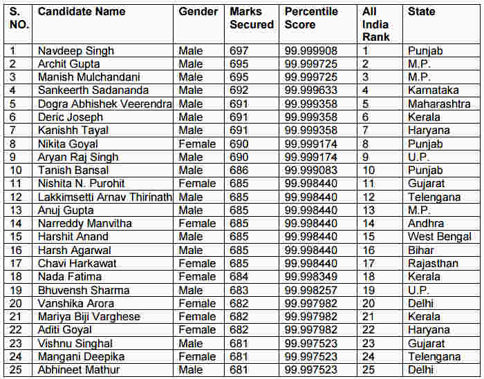 Top 25 Candidates of NEET 2017