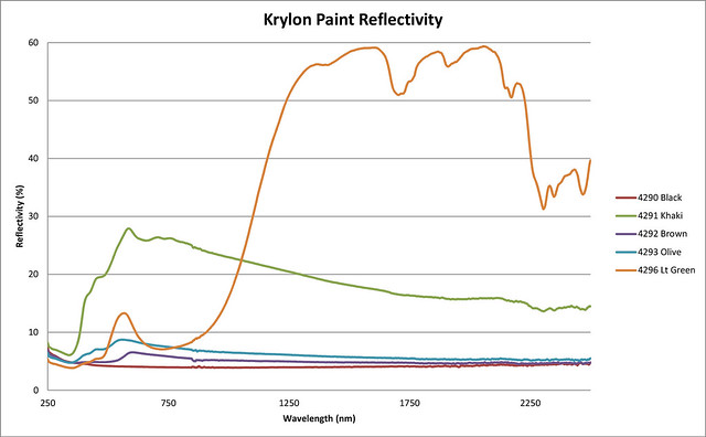 Krylon Paint Reflectivity 250nm - 2500nm