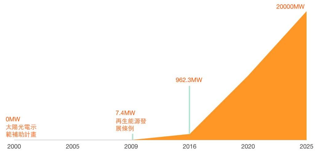 臺灣太陽光電發展歷程。資料來源:工業技術研究院(2016)。作者自行繪製。