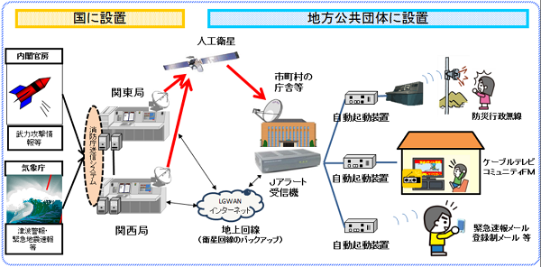 J-ALERTの概念図