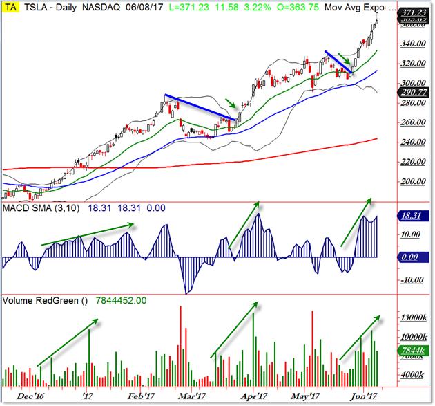 Tesla,Inc(NASDAQ:TSLA): Why Tesla Inc (TSLA) Is A Major