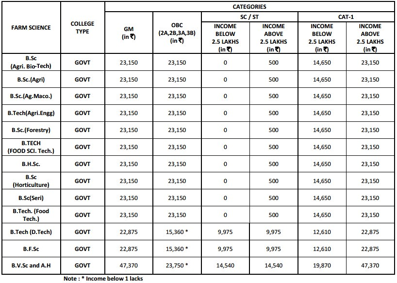 Provisional Fee Structure for KCET 2017