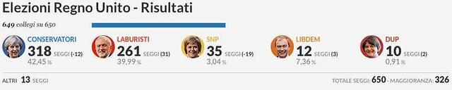 Risultati elezioni inglesi