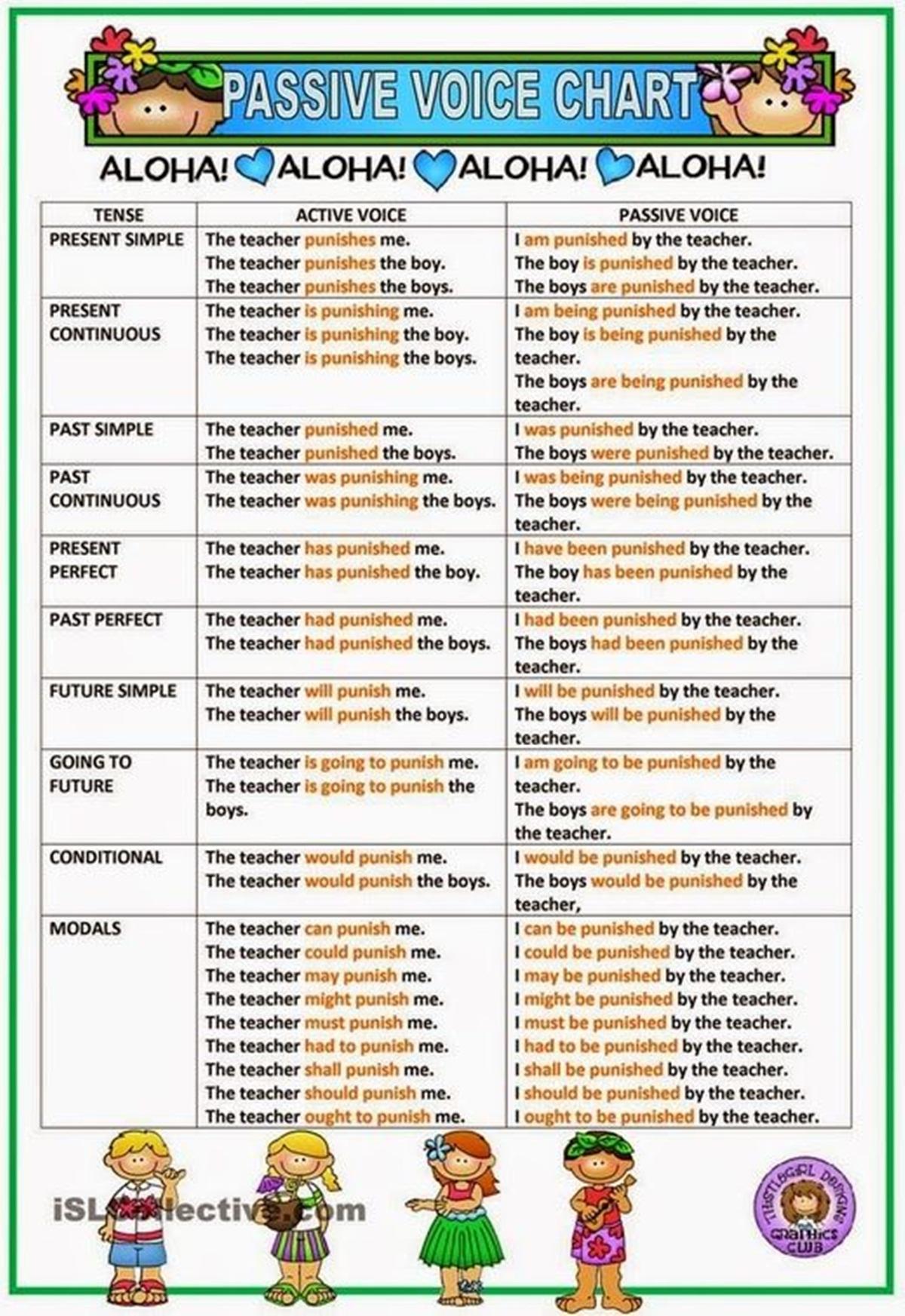 English Grammar 3