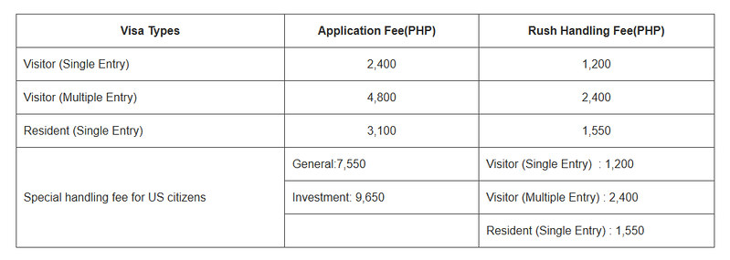 Taiwanese Visa Fees