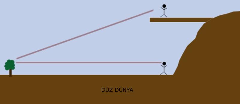 duz-dunyadan-uzaga-bakmak
