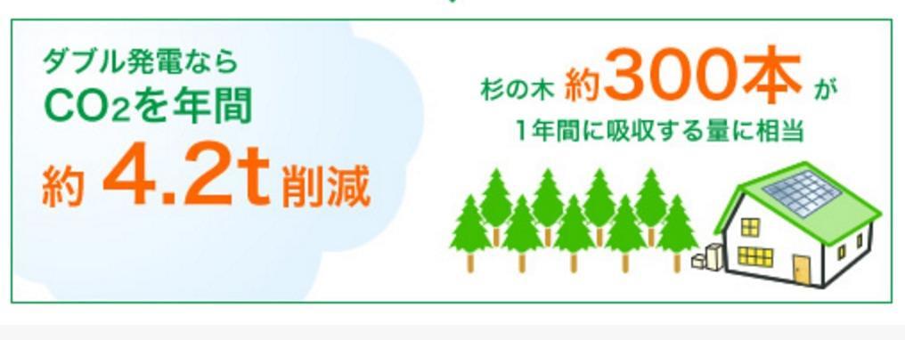 「雙重發電」每年可削減4.2噸排放量,相當於300棵杉木的吸碳量。