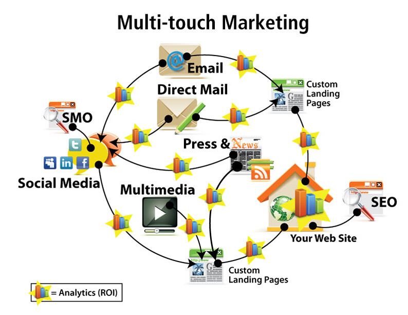Multi-touch marketing