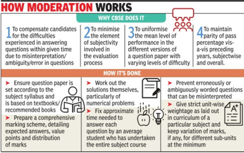 CBSE Moderation Policy