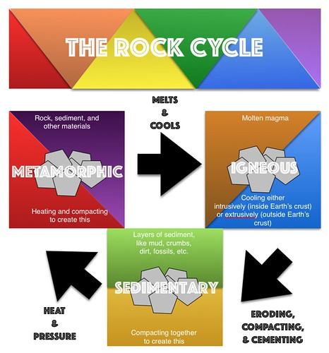 Rock Cycle Infographics with Pages
