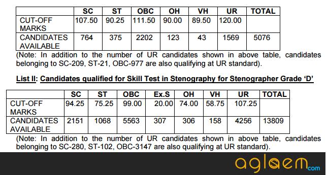 SSC Stenographer Cut Off 2016