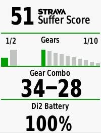 Edge 820 Di2 gearing & Strava Suffer Score page