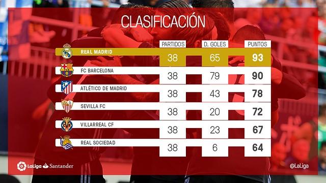 La Liga (Jornada 38): Clasificación