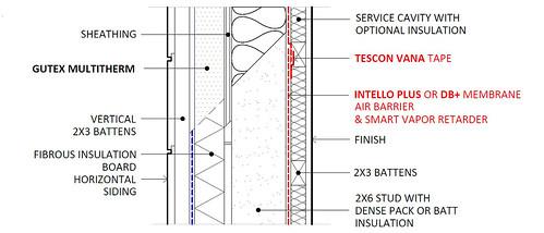 Ideal Service Cavity