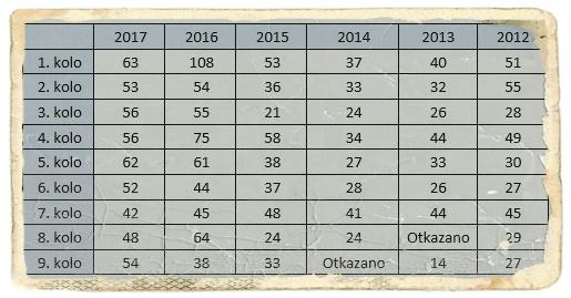 2012-2017-stat-kola
