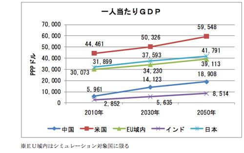 主要国比較 一人当たりGDP