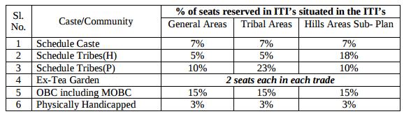 Assam ITI 2018 Admission, Form, Result, Merit List   assamiti.org.in