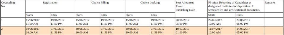 Haryana B.E / B.Tech Admission 2017
