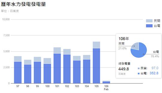 台灣的慣常水力去年貢獻65億度電力,今年因水情不佳難有同樣貢獻。(來源:行政院)