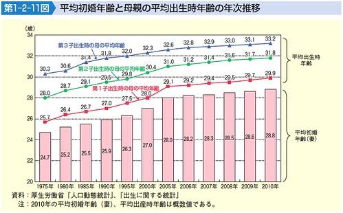 平均初婚年齢と母親の平均出生児年齢の年次推移