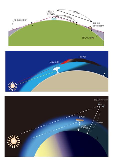 草思社「地球は本当に丸いのか?: 身近に見つかる9つの証拠」