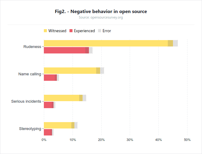 Comportamientos-negativos-en-los-proyectos-Open-Source