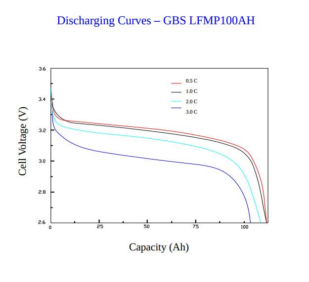 4 cell Balance boards LiFePo4 3.6v .5 amp