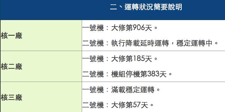 106.06.02早上7時,核一廠二號機跳機「前」,原能會網站公布的每日管制資料