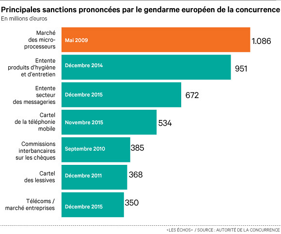 UE Concurrence sanctions since 2000