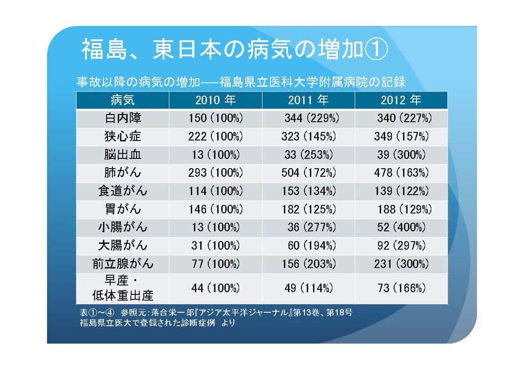 醫院紀錄顯示,災後福島與東日本各類疾病增加,上圖第4~9排為各種癌症,下圖為甲狀腺癌。(出處:Go west!)