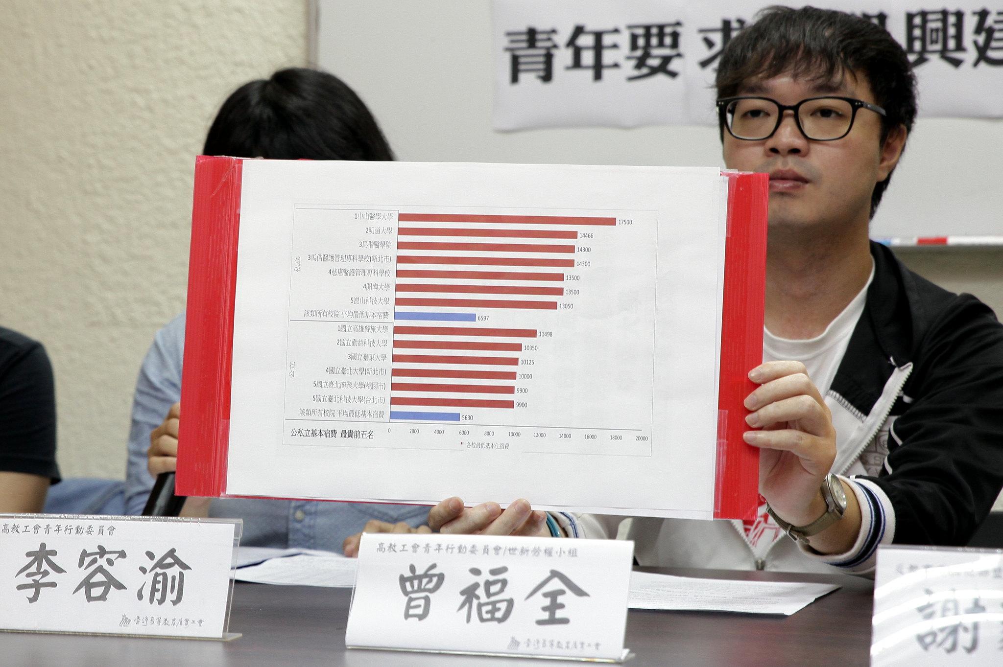 中山醫學大學的宿舍費用「最低」一學期就要17,500,是全台平均宿舍費用(6,299元/每學期)的將近三倍。(攝影:陳逸婷)