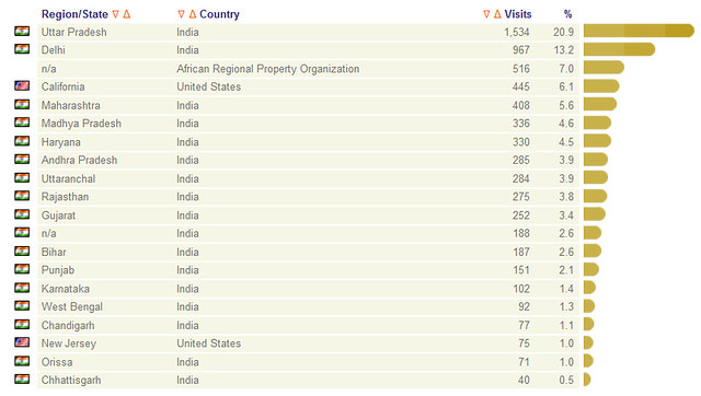 world-wide states - readers of Vigyaan