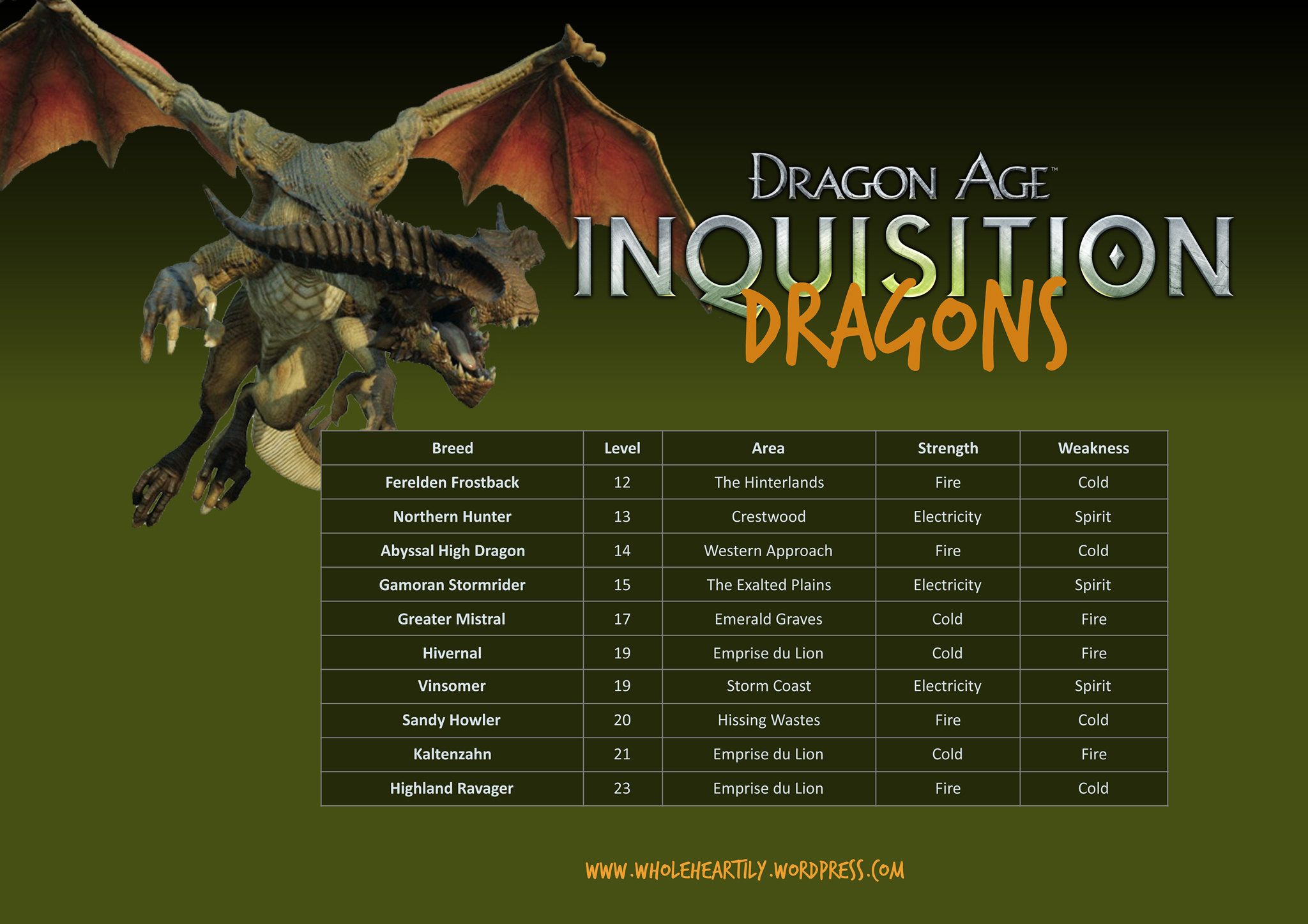 Dragon Age: Inquisition Dragons