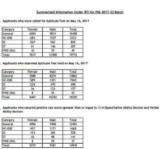 IIP Indore IPM Result in summarized form