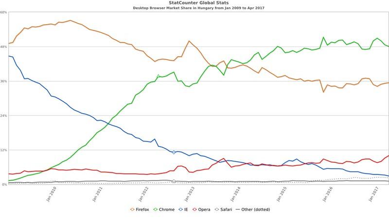 StatCounter - Desktop webböngészők piaci részesedése | 2009 január - 2017 április (Magyarország)